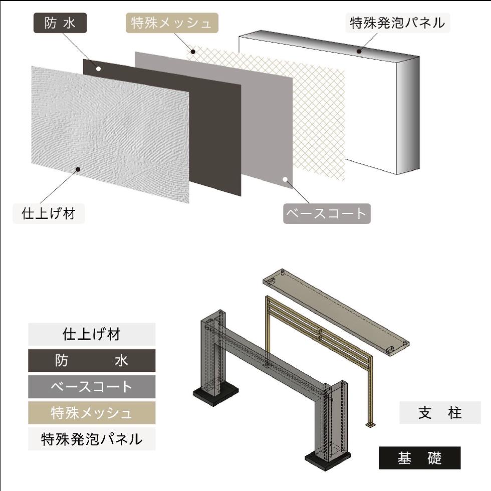 特殊4層構造 自由発想のデザイン、高さのある安心な塀